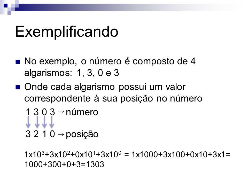 Exemplificando No exemplo, o número é composto de 4 algarismos: 1, 3, 0 e 3.
