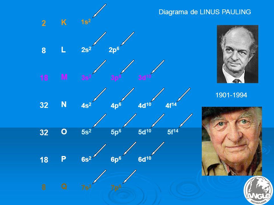 2 K 8 L 18 M 32 N O P Q Diagrama de LINUS PAULING 1s2 2s2 2p6