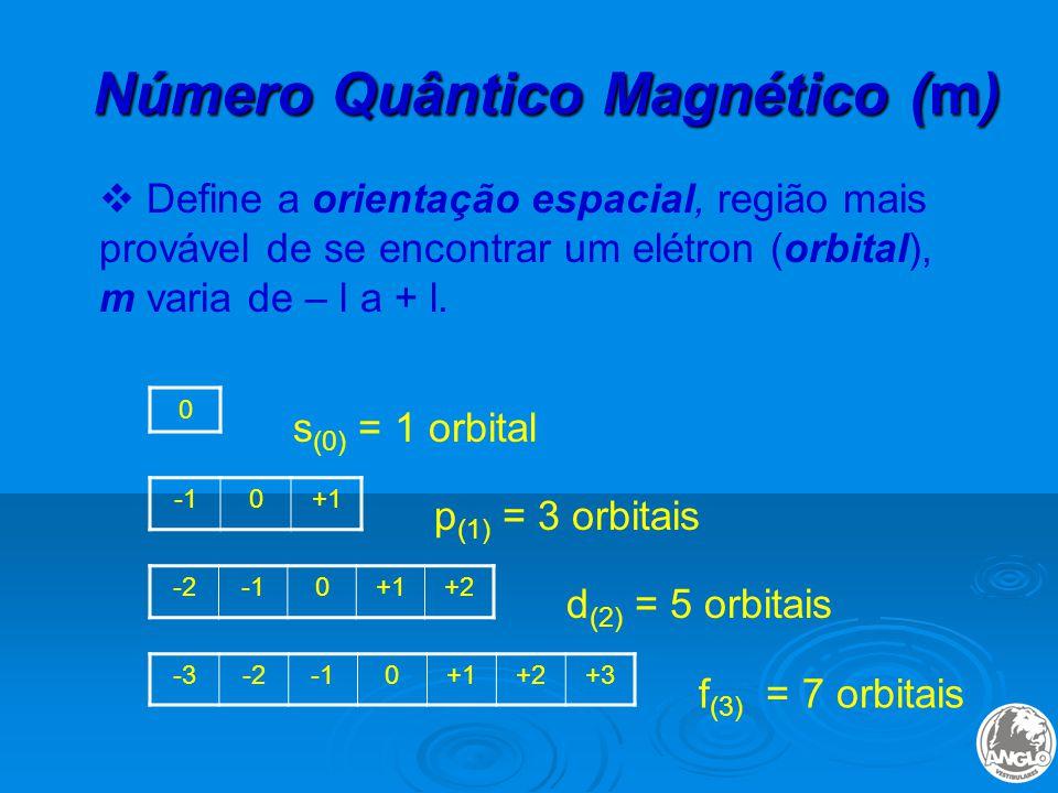 Número Quântico Magnético (m)