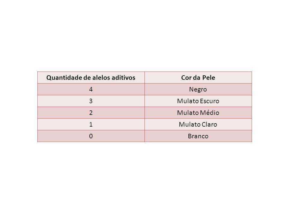 Quantidade de alelos aditivos