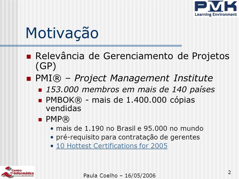 Motivação Relevância de Gerenciamento de Projetos (GP)