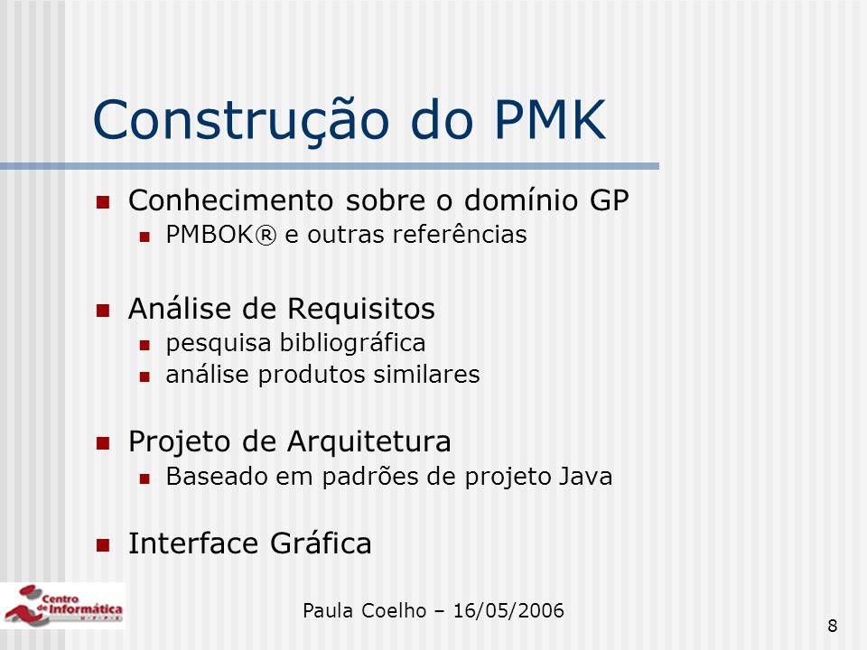 Construção do PMK Conhecimento sobre o domínio GP