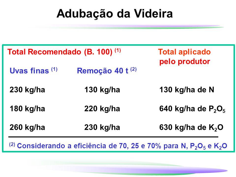 Adubação da Videira Total Recomendado (B. 100) (1) Total aplicado