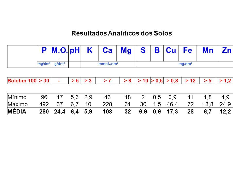 P M.O. pH K Ca Mg S B Cu Fe Mn Zn