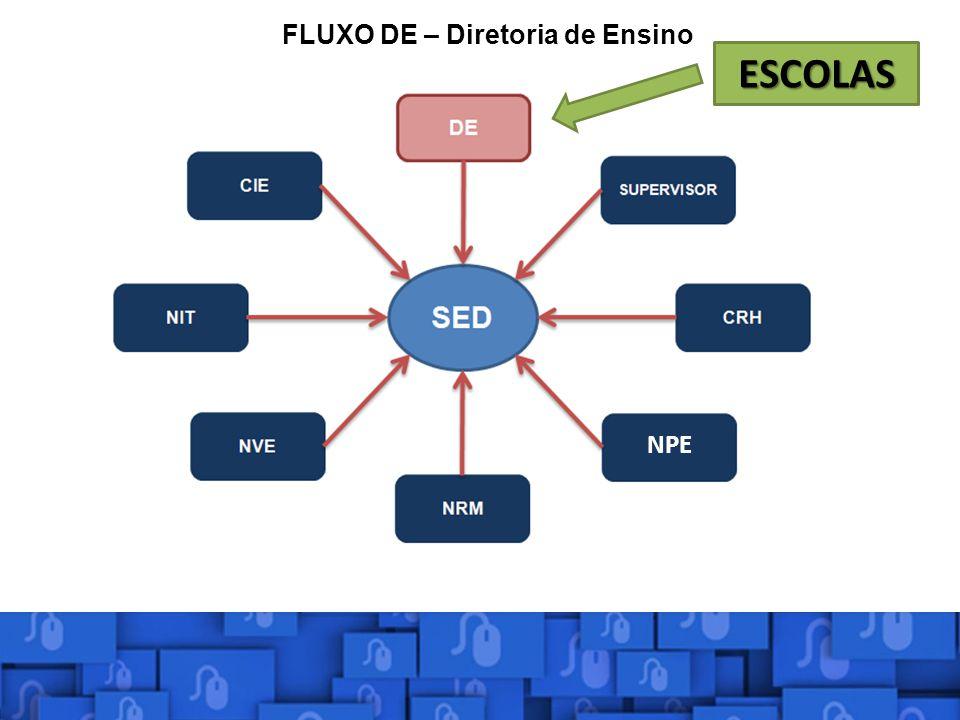 FLUXO DE – Diretoria de Ensino