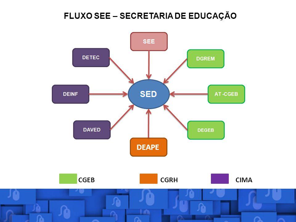 FLUXO SEE – SECRETARIA DE EDUCAÇÃO