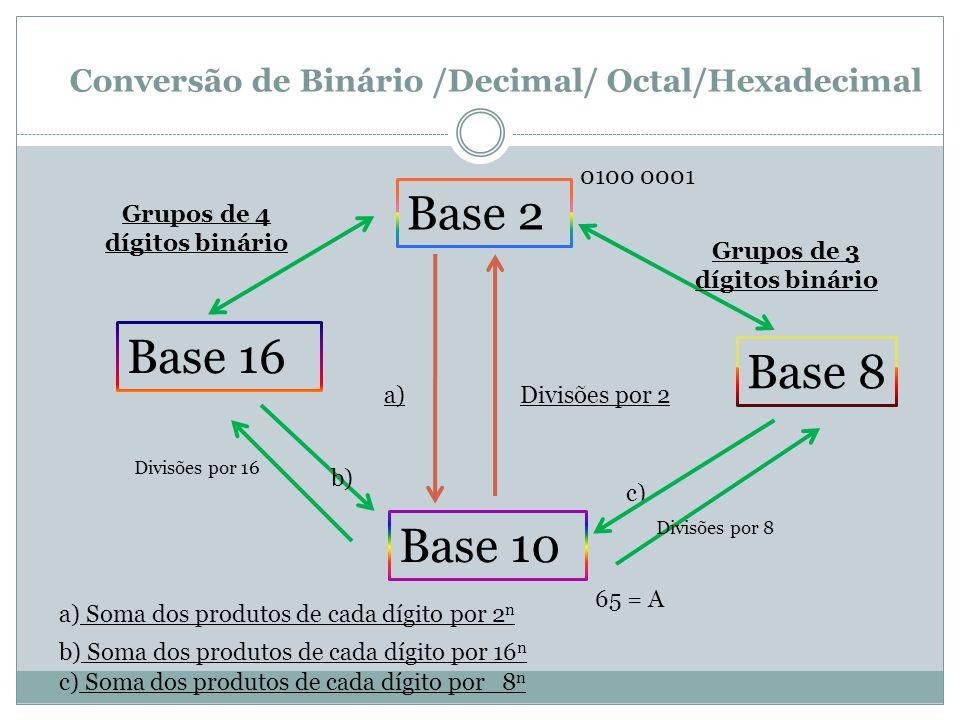 Conversão de Binário /Decimal/ Octal/Hexadecimal
