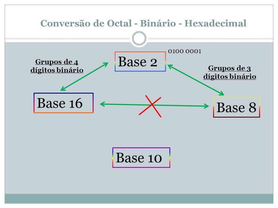 Conversão de Octal - Binário - Hexadecimal