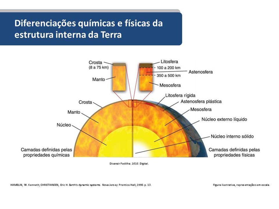 As camadas internas da Terra possuem diferenciações em relação à composição química e física, originando duas formas de explicação dessas camadas.