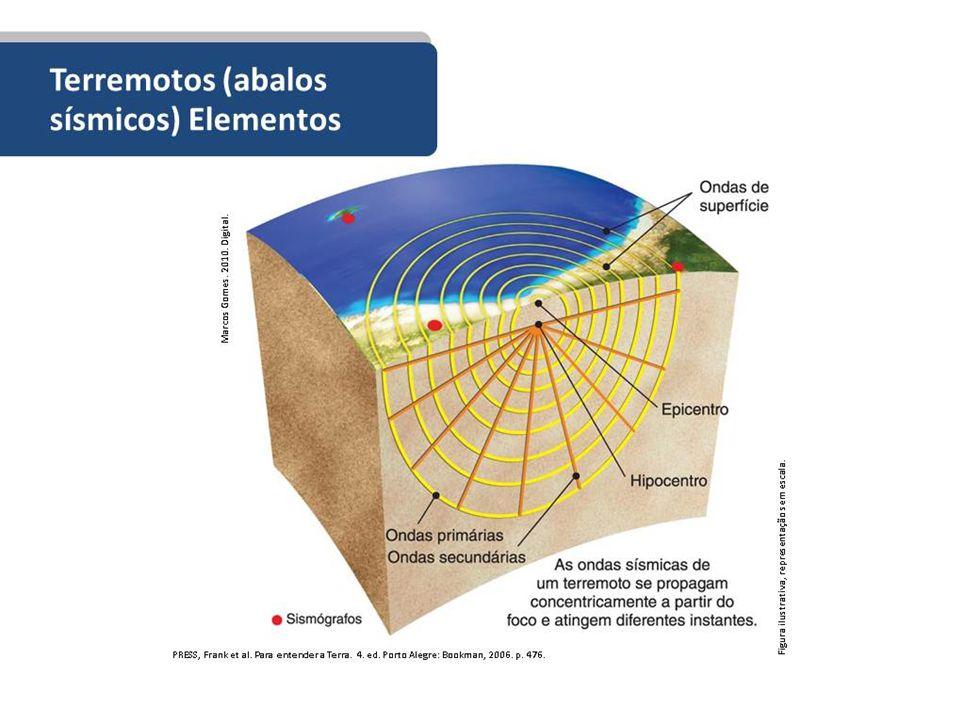 Terremotos: movimentos orogênicos que se propagam por meio de vibrações.