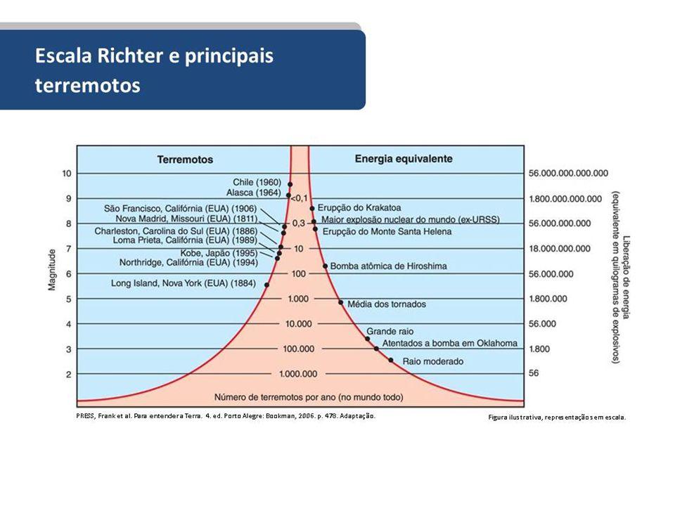 A Escala de Richter identifica a quantidade de energia (magnitude) liberada no hipocentro do terremoto.