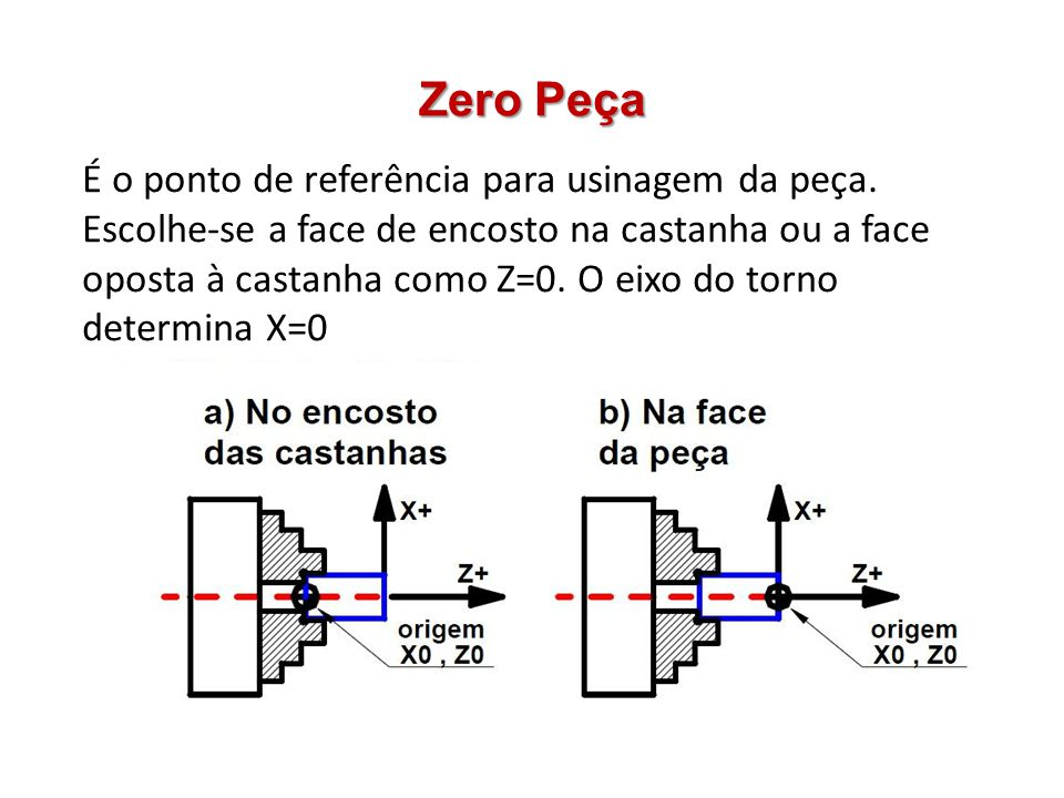 Zero Peça