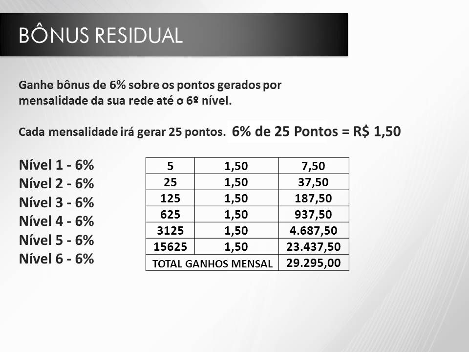 6% de 25 Pontos = R$ 1,50 5. 1,50. 7,50. 25. 37,50. 125. 187,50. 625. 937,50. 3125. 4.687,50.