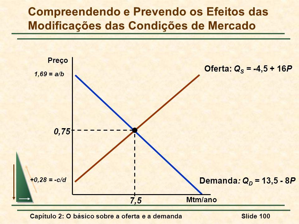 Compreendendo e Prevendo os Efeitos das Modificações das Condições de Mercado