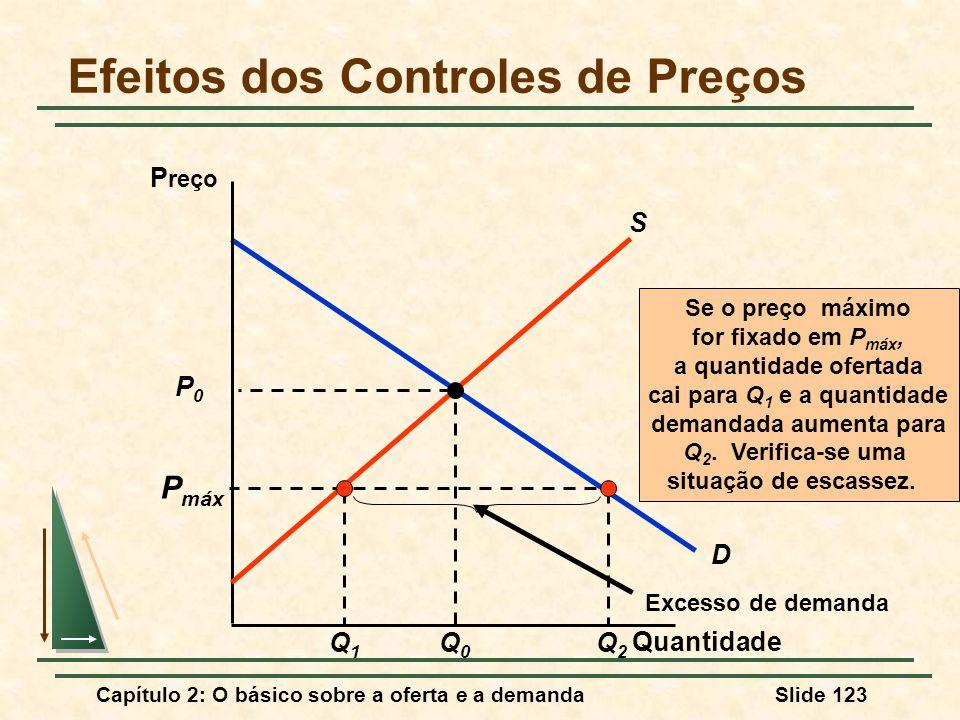 Efeitos dos Controles de Preços