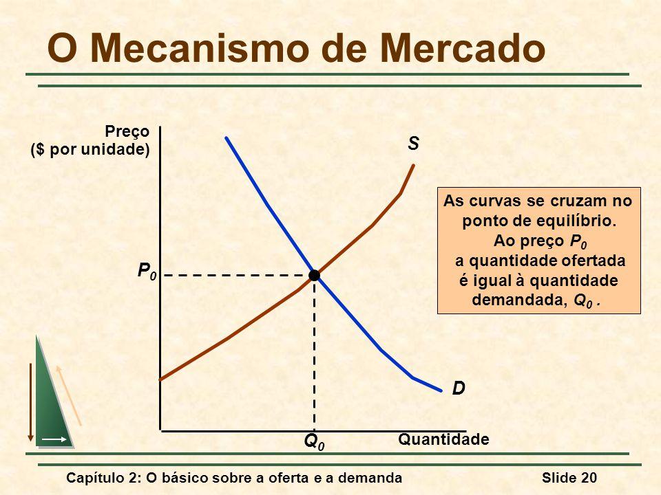 O Mecanismo de Mercado S P0 D Q0 Preço ($ por unidade)