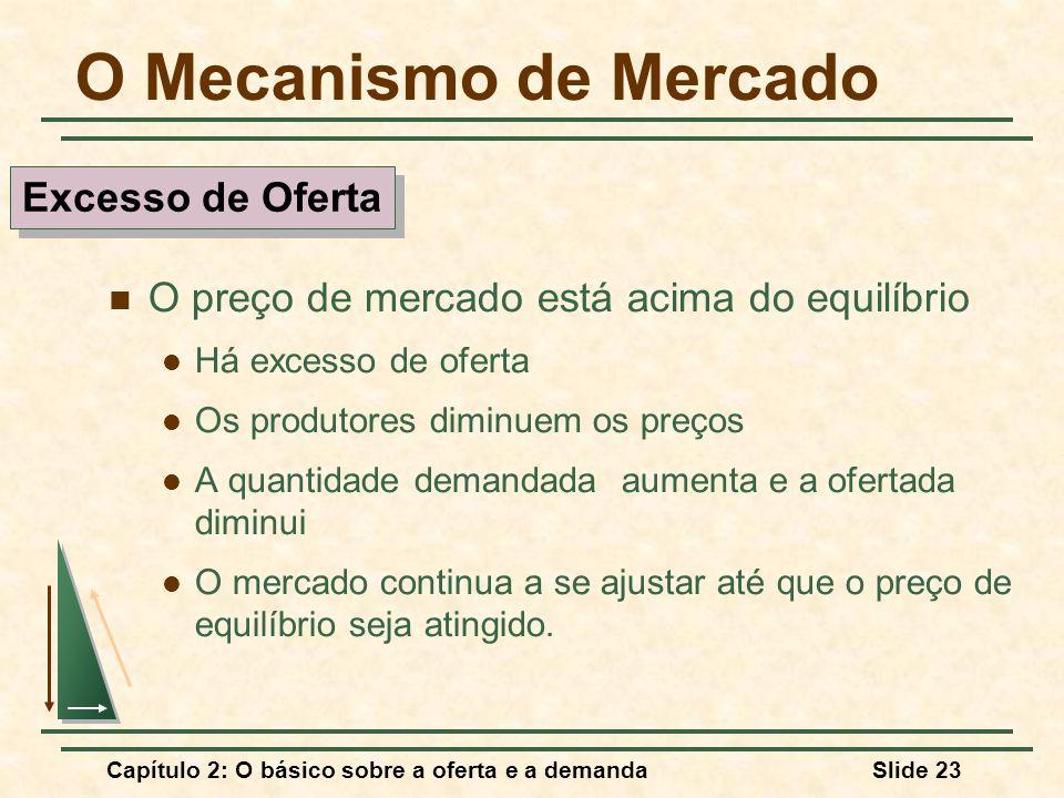 O Mecanismo de Mercado Excesso de Oferta