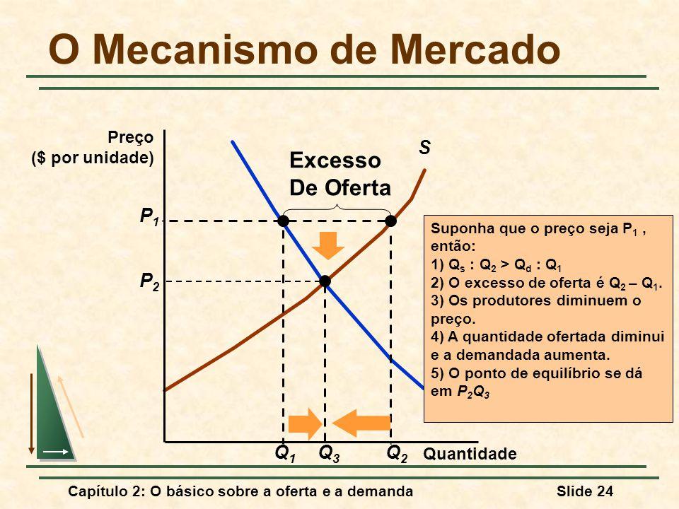 O Mecanismo de Mercado Excesso De Oferta S D P1 P2 Q3 Q1 Q2 Preço