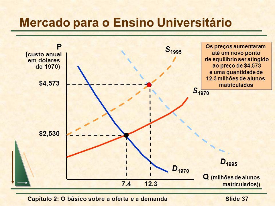 Mercado para o Ensino Universitário