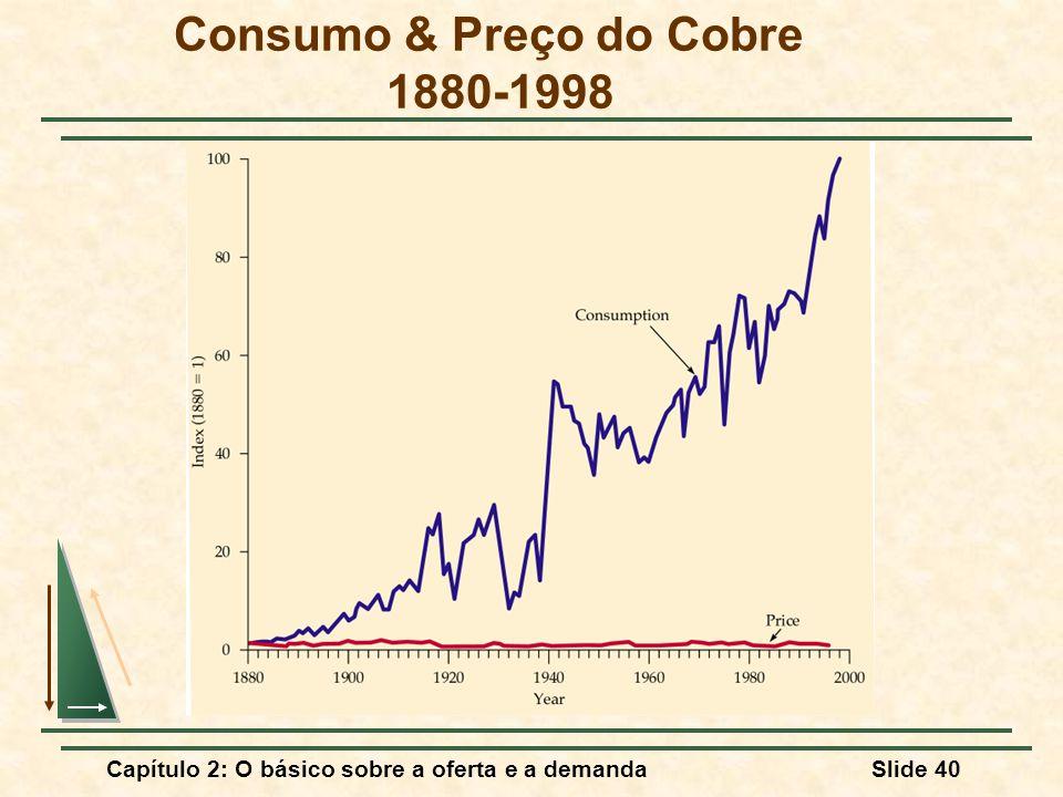 Consumo & Preço do Cobre 1880-1998
