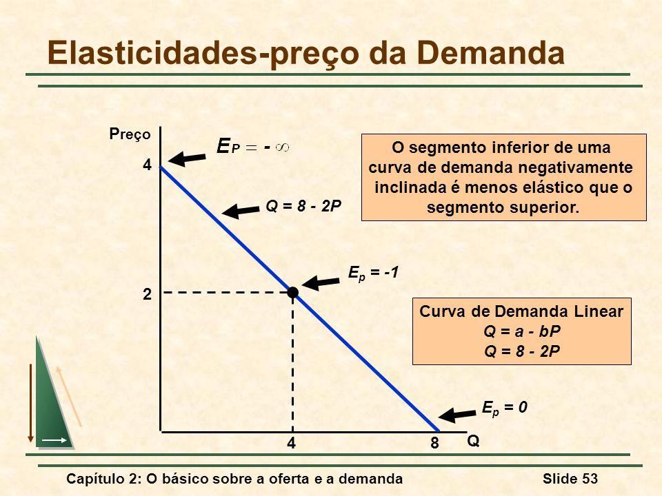 Elasticidades-preço da Demanda