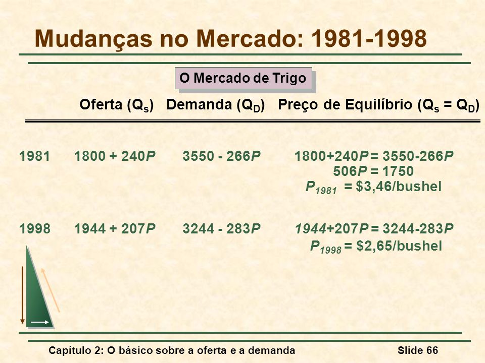 Mudanças no Mercado: 1981-1998 O Mercado de Trigo. Oferta (Qs) Demanda (QD) Preço de Equilíbrio (Qs = QD)