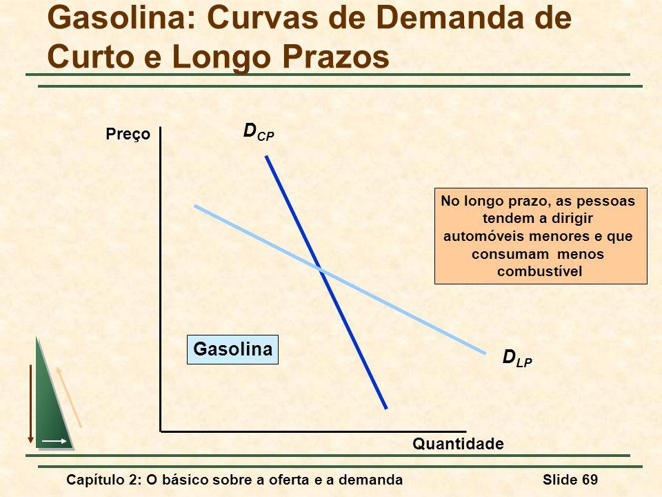 Gasolina: Curvas de Demanda de Curto e Longo Prazos
