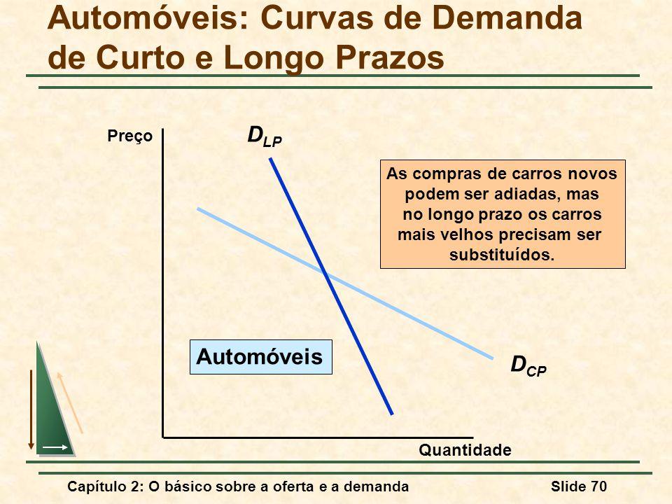 Automóveis: Curvas de Demanda de Curto e Longo Prazos
