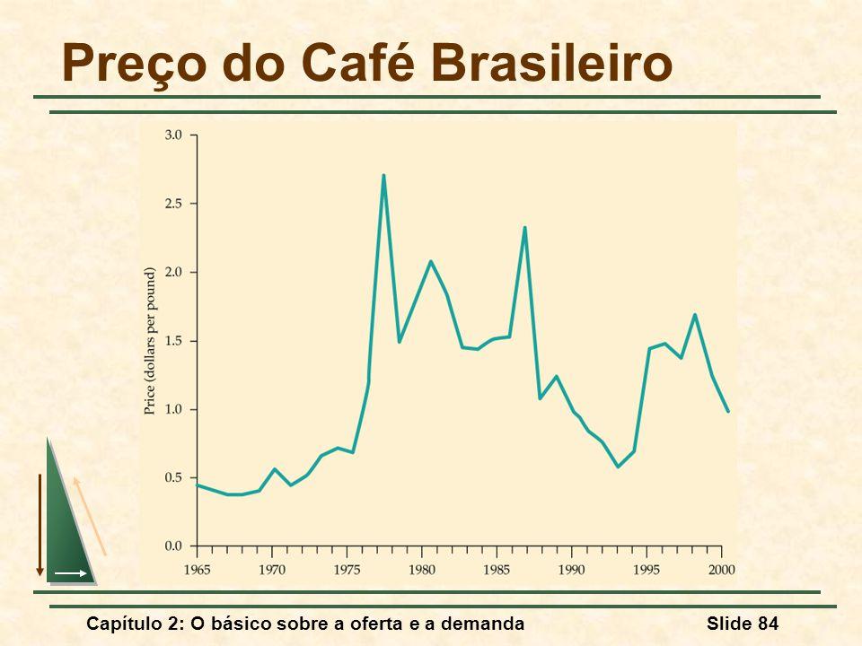 Preço do Café Brasileiro