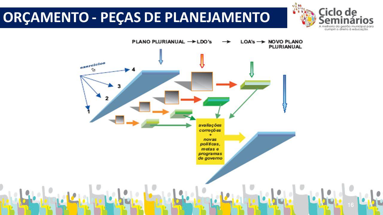 ORÇAMENTO - PEÇAS DE PLANEJAMENTO