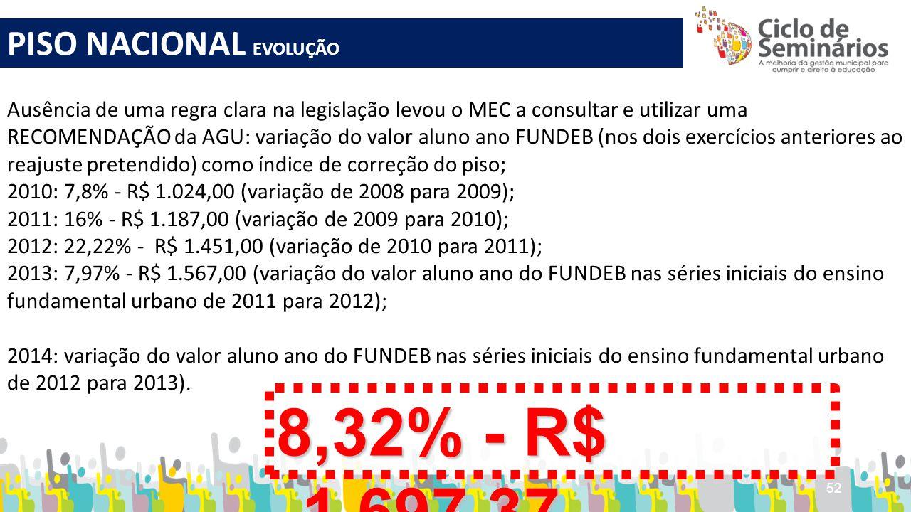 8,32% - R$ 1.697,37 PISO NACIONAL EVOLUÇÃO