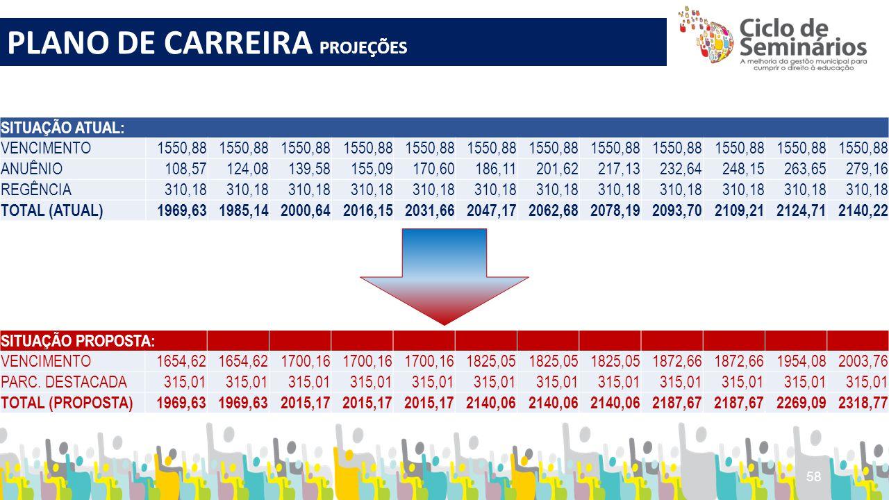 PLANO DE CARREIRA PROJEÇÕES