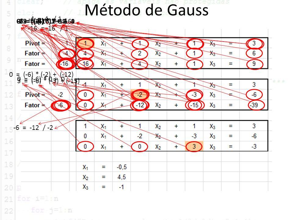 Método de Gauss -4 = 4 / 1 0 = (-16) * 1 + 16 -15 = (-16) * 1 + 1