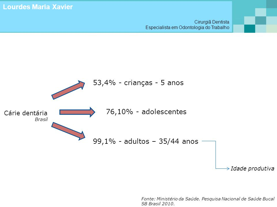 Lourdes Maria Xavier 53,4% - crianças - 5 anos 76,10% - adolescentes