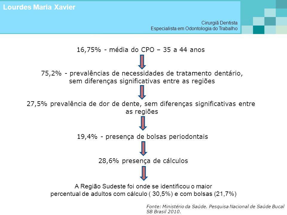 Lourdes Maria Xavier 16,75% - média do CPO – 35 a 44 anos