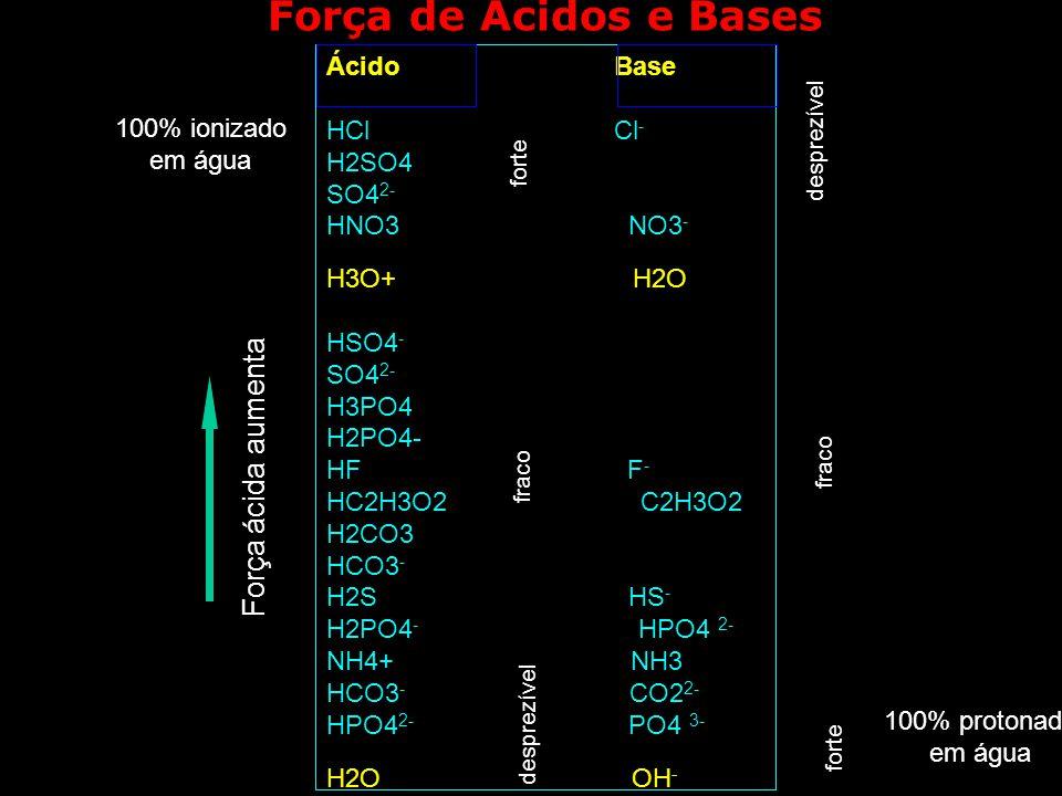 Força de Ácidos e Bases Força ácida aumenta Ácido Base HCl Cl-