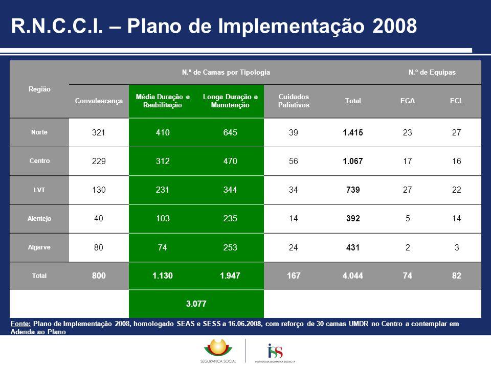 R.N.C.C.I. – Plano de Implementação 2008