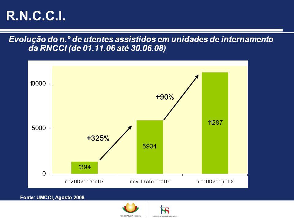 R.N.C.C.I. Evolução do n.º de utentes assistidos em unidades de internamento da RNCCI (de 01.11.06 até 30.06.08)