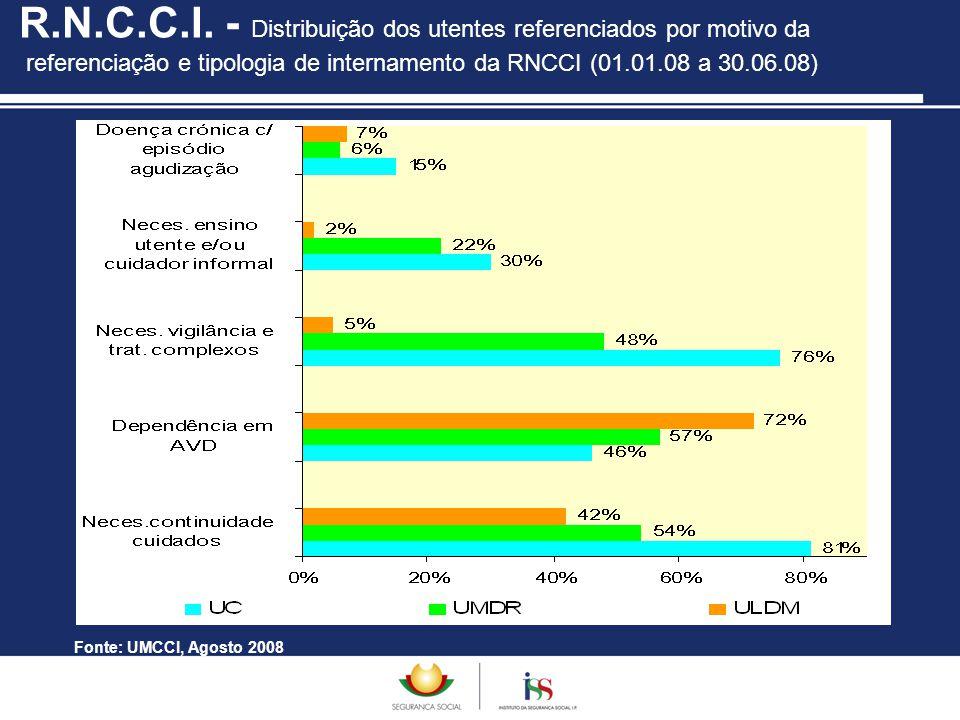 R.N.C.C.I. - Distribuição dos utentes referenciados por motivo da referenciação e tipologia de internamento da RNCCI (01.01.08 a 30.06.08)