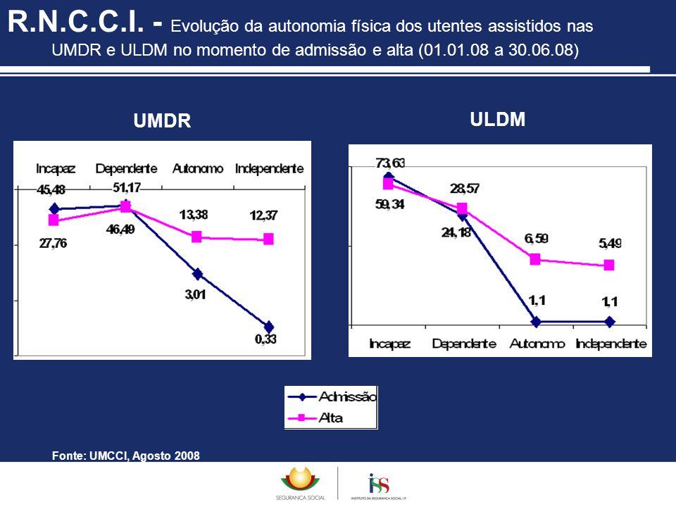 R.N.C.C.I. - Evolução da autonomia física dos utentes assistidos nas UMDR e ULDM no momento de admissão e alta (01.01.08 a 30.06.08)