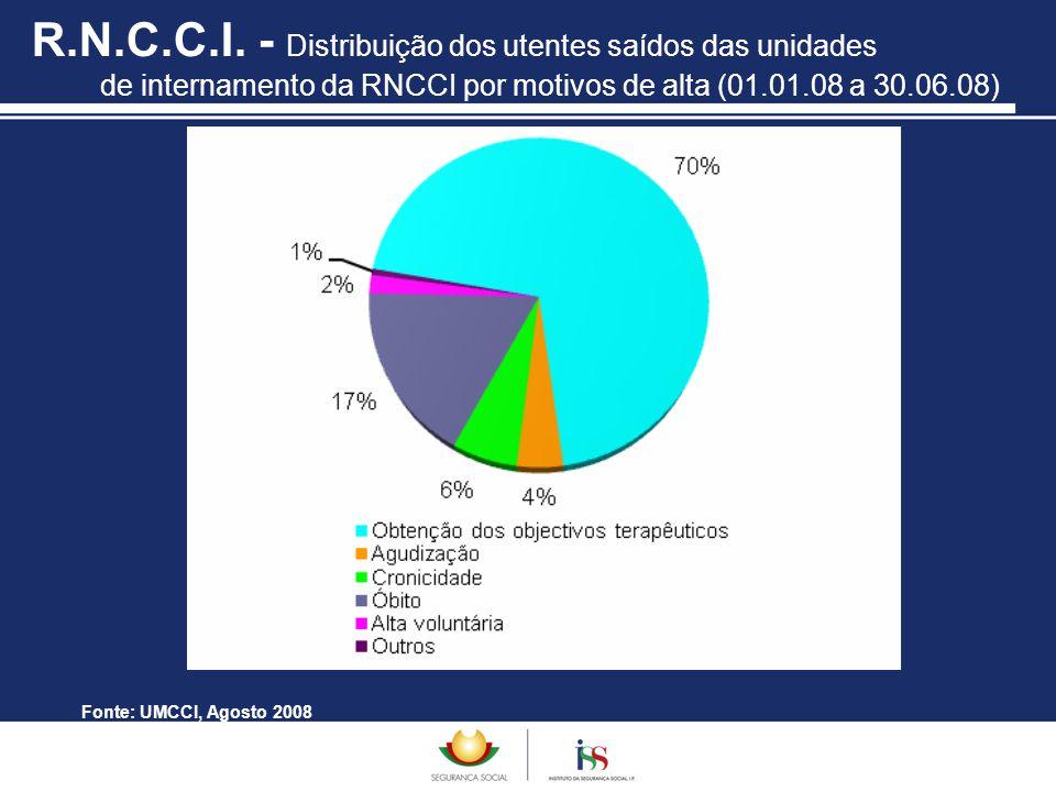 R.N.C.C.I. - Distribuição dos utentes saídos das unidades de internamento da RNCCI por motivos de alta (01.01.08 a 30.06.08)