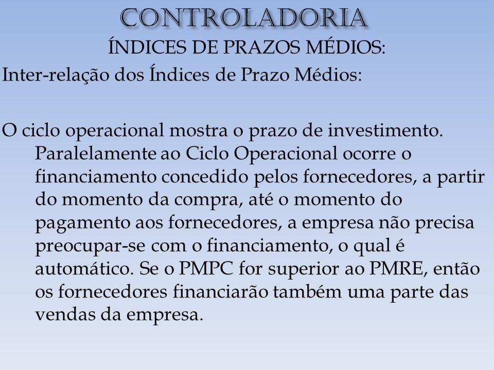 ÍNDICES DE PRAZOS MÉDIOS: