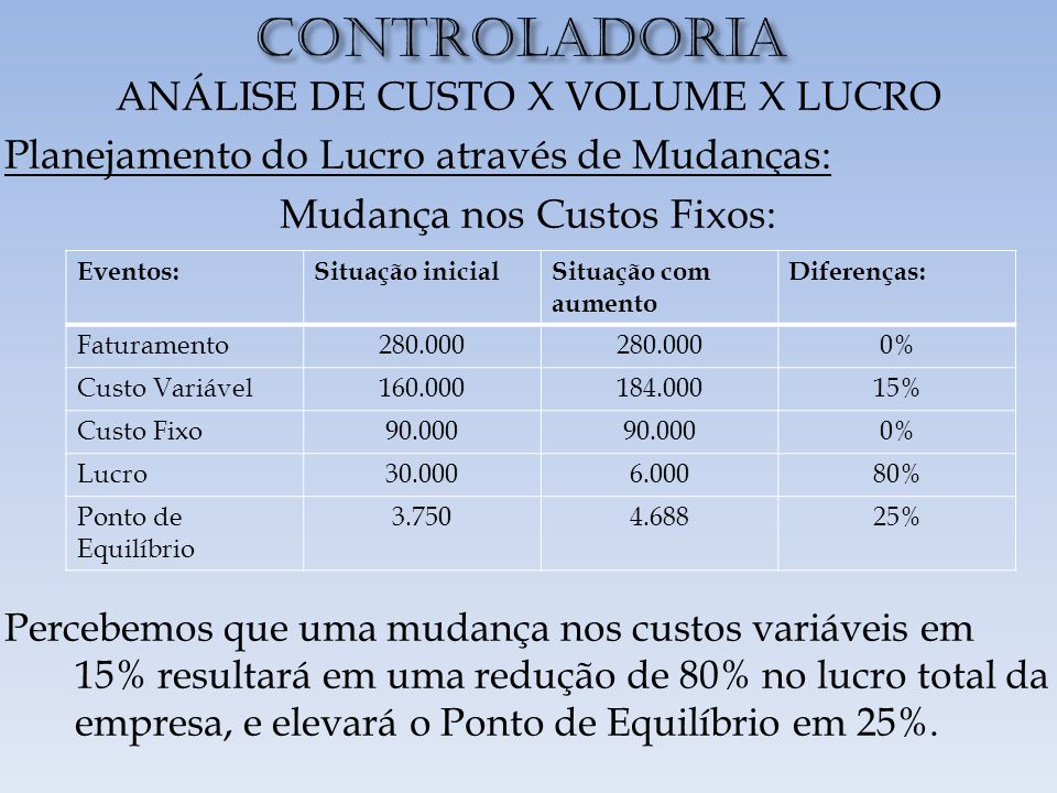 CONTROLADORIA ANÁLISE DE CUSTO X VOLUME X LUCRO
