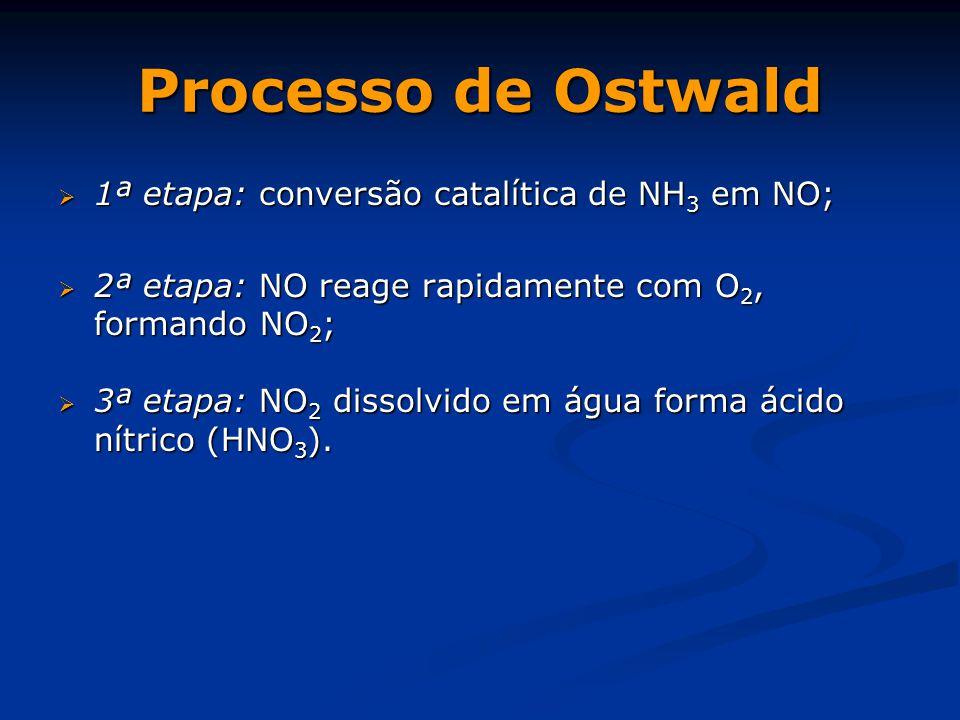 Processo de Ostwald 1ª etapa: conversão catalítica de NH3 em NO;