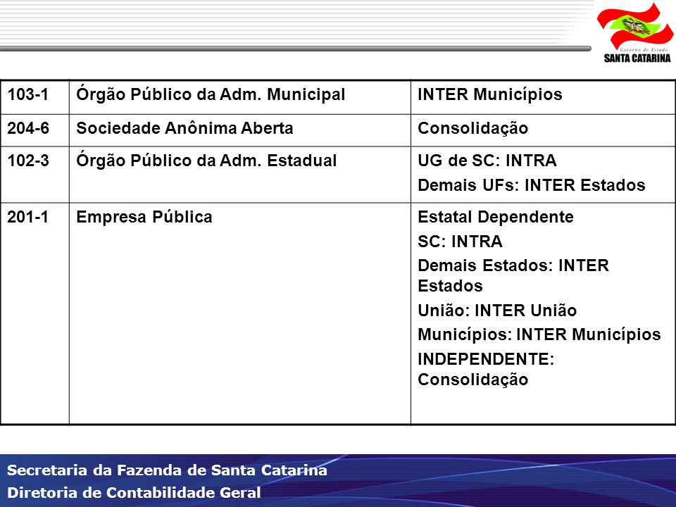 103-1 Órgão Público da Adm. Municipal. INTER Municípios. 204-6. Sociedade Anônima Aberta. Consolidação.