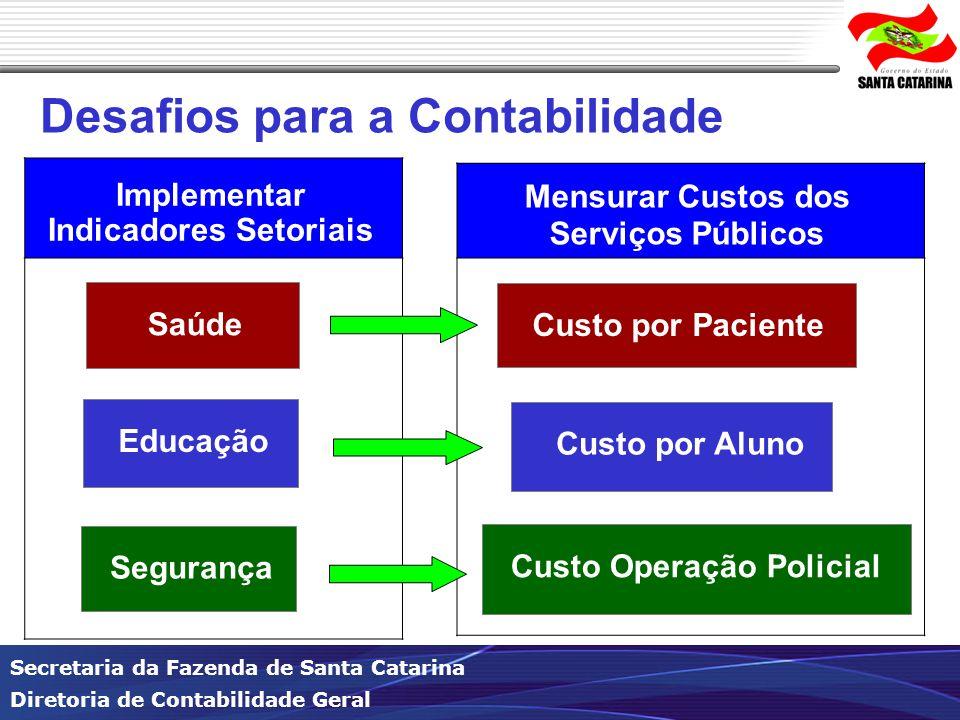 Indicadores Setoriais Mensurar Custos dos Serviços Públicos