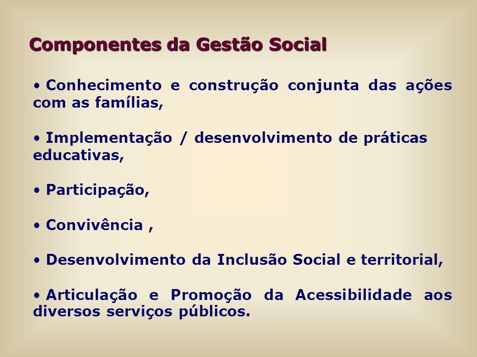 Componentes da Gestão Social