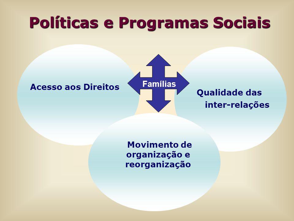 Políticas e Programas Sociais Movimento de organização e reorganização