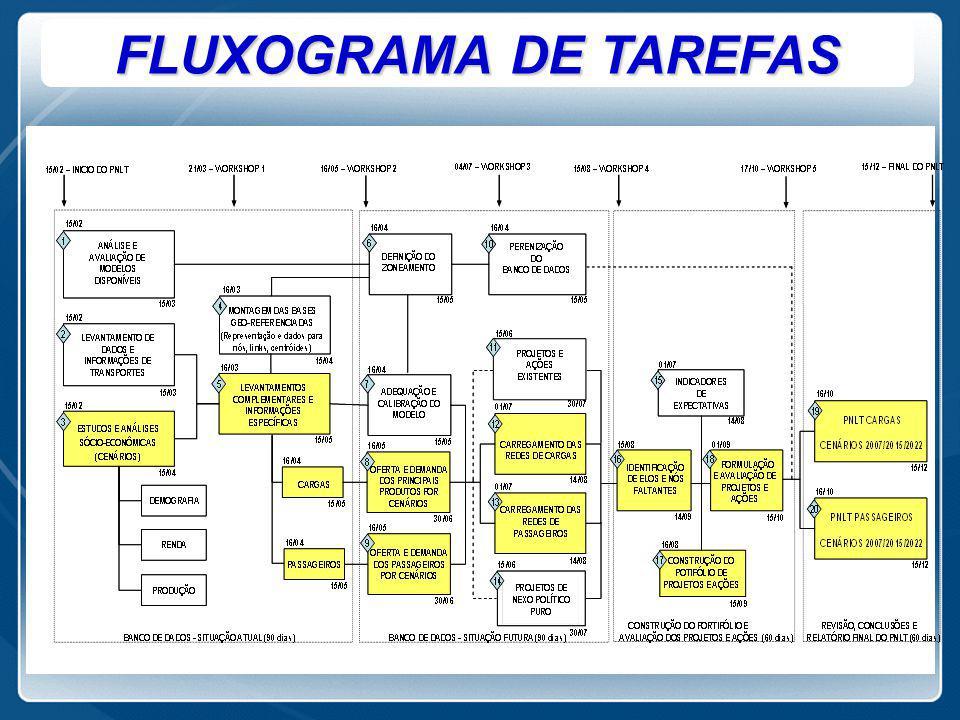 FLUXOGRAMA DE TAREFAS