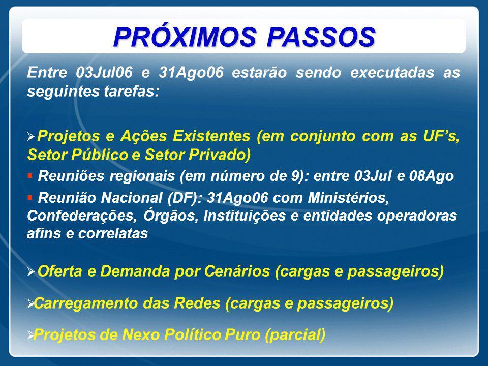 PRÓXIMOS PASSOS Entre 03Jul06 e 31Ago06 estarão sendo executadas as seguintes tarefas: